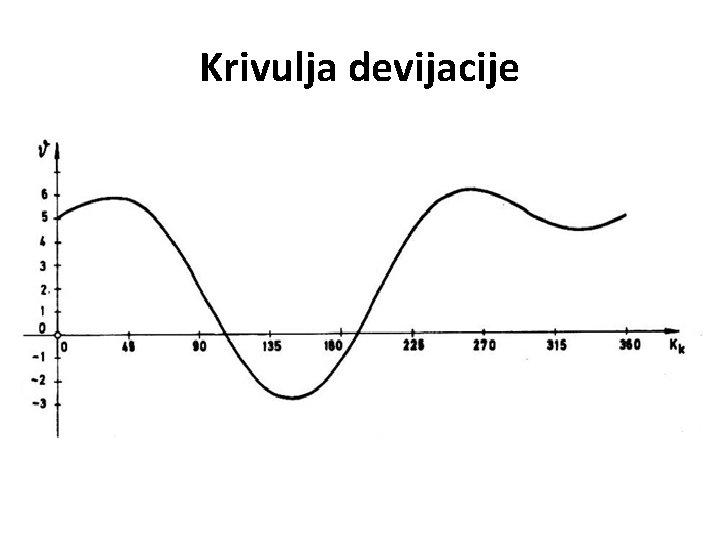 Krivulja devijacije