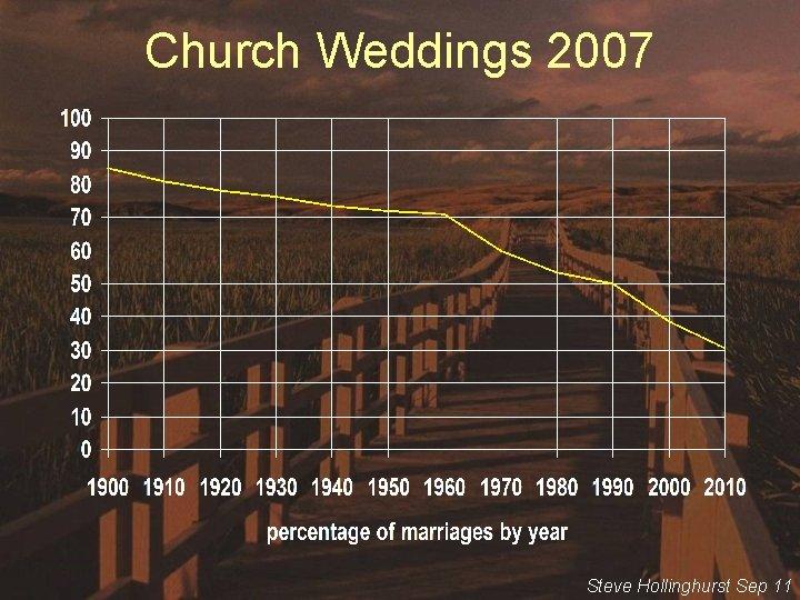 Church Weddings 2007 Steve Hollinghurst Sep 11