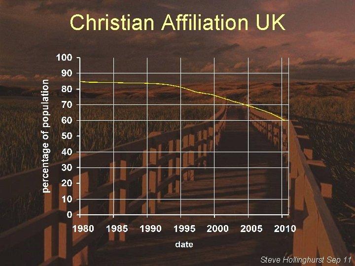 Christian Affiliation UK Steve Hollinghurst Sep 11