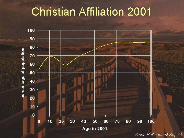 Christian Affiliation 2001 Steve Hollinghurst Sep 11