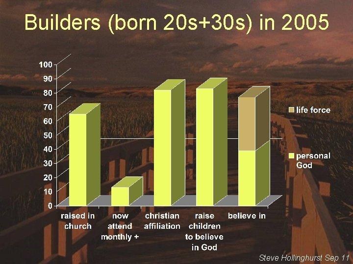Builders (born 20 s+30 s) in 2005 Steve Hollinghurst Sep 11