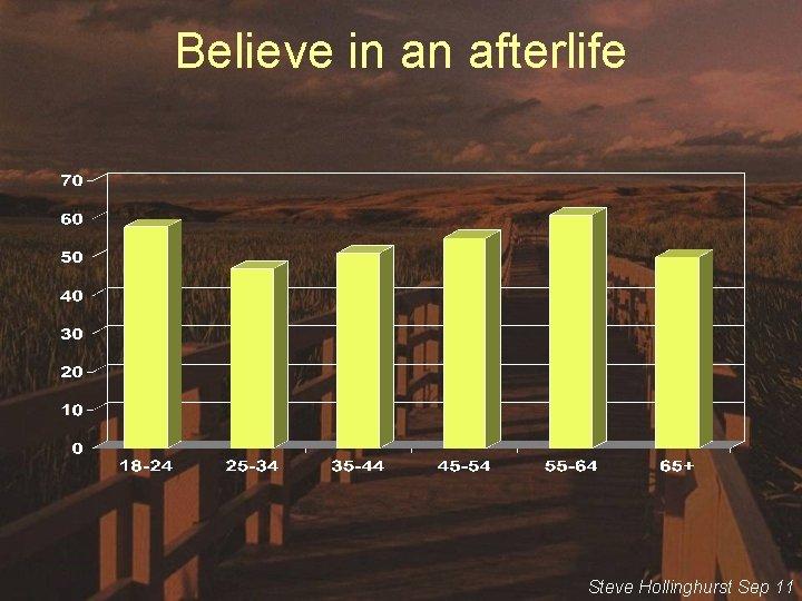 Believe in an afterlife Steve Hollinghurst Sep 11