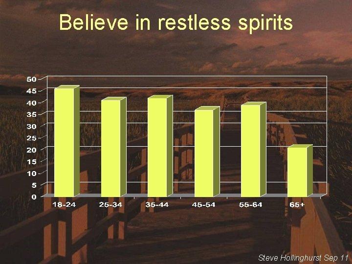 Believe in restless spirits Steve Hollinghurst Sep 11