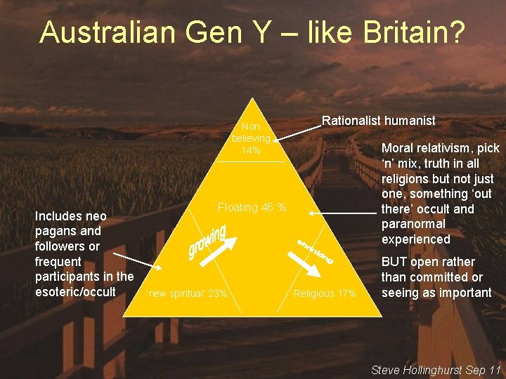 Australian Gen Y – like Britain? Non believing 14% Includes neo pagans and followers