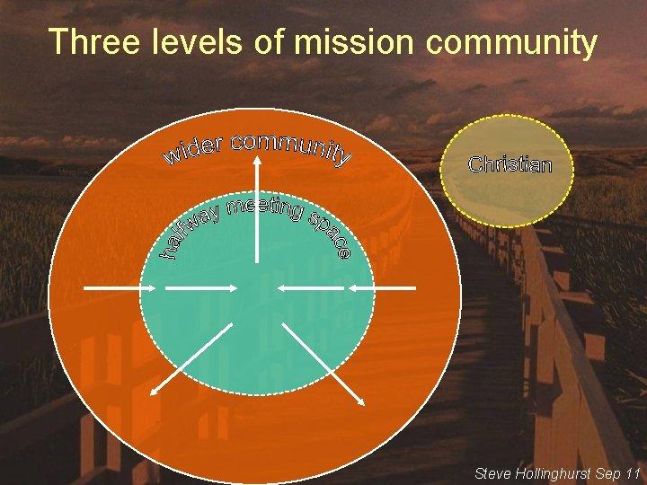 Three levels of mission community Steve Hollinghurst Sep 11