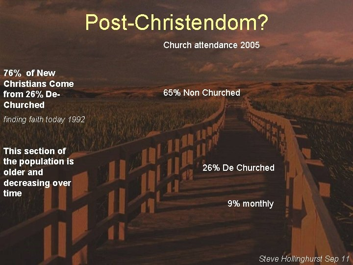 Post-Christendom? Church attendance 2005 76% of New Christians Come from 26% De. Churched 65%