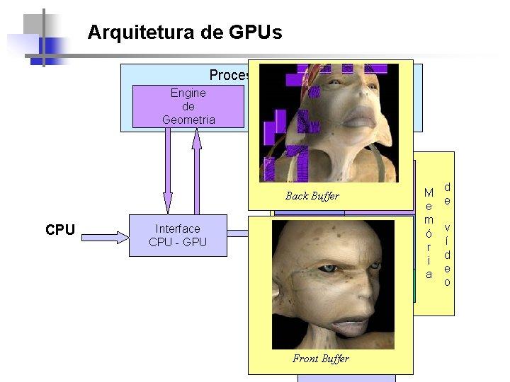 Arquitetura de GPUs Processador(es) Engine de Geometria CPU Interface CPU - GPU Engines de