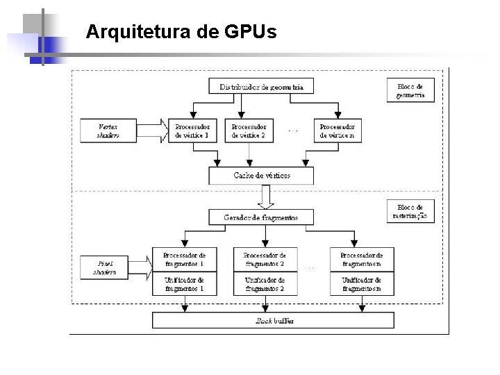 Arquitetura de GPUs