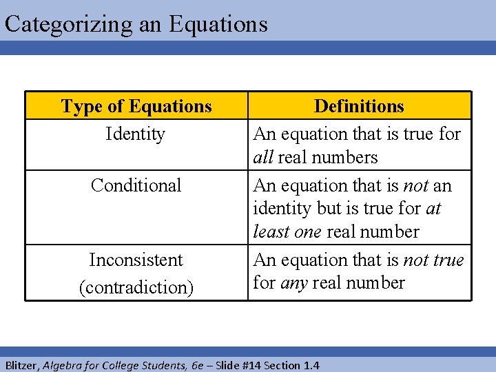 Categorizing an Equations Type of Equations Identity Conditional Inconsistent (contradiction) Definitions An equation that
