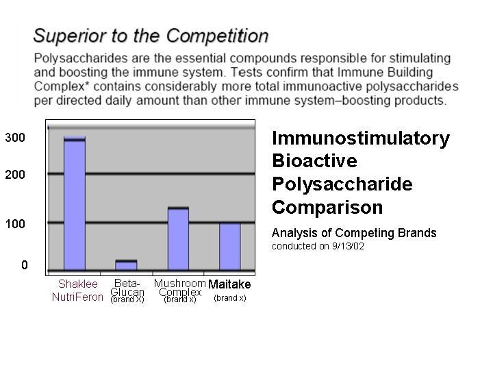 Immunostimulatory Bioactive Polysaccharide Comparison 300 200 100 Analysis of Competing Brands conducted on 9/13/02