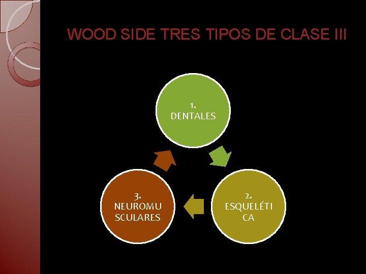 WOOD SIDE TRES TIPOS DE CLASE III 1. DENTALES 3. NEUROMU SCULARES 2. ESQUELÉTI