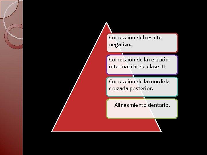 Corrección del resalte negativo. Corrección de la relación intermaxilar de clase III Corrección de