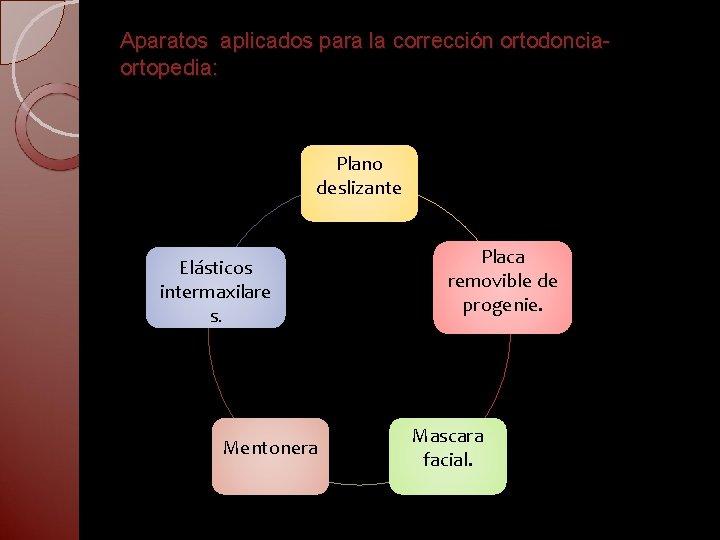 Aparatos aplicados para la corrección ortodonciaortopedia: Plano deslizante Elásticos intermaxilare s. Mentonera Placa removible