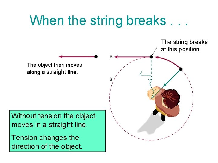 When the string breaks. . . The string breaks at this position The object