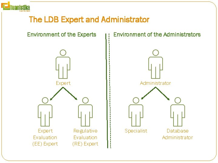 The LDB Expert and Administrator Environment of the Experts Administrator Expert Evaluation (EE) Expert