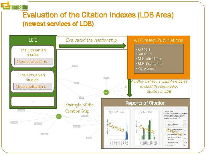 Evaluation of the Citation Indexes (LDB Area) (newest services of LDB) LDB All Citeted