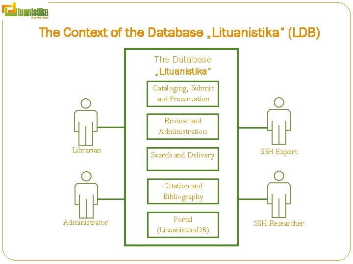 """The Context of the Database """"Lituanistika"""" (LDB) The Database """"Lituanistika"""" Cataloging, Submit and Preservation"""
