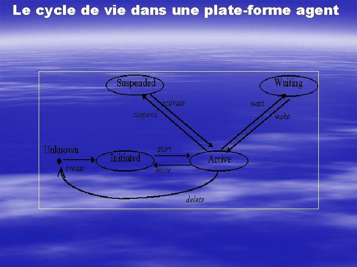 Le cycle de vie dans une plate-forme agent