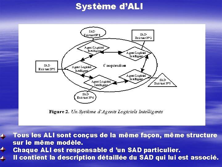 Système d'ALI Tous les ALI sont conçus de la même façon, même structure sur