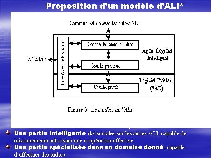 Proposition d'un modèle d'ALI* L'ALI est constituée de deux partie : Une partie intelligente