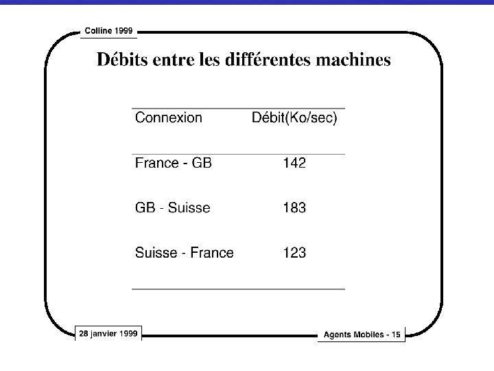 Mesure des bandes passantes sur les connexions entre les 3 sites (F GB