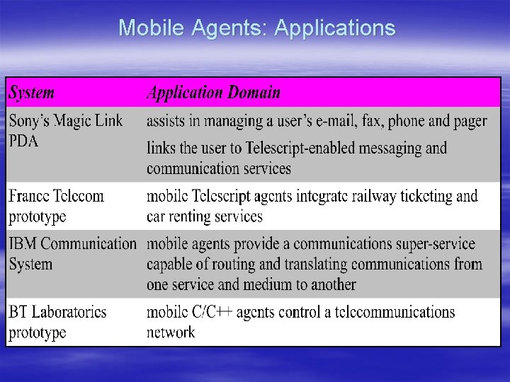 Mobile Agents: Applications