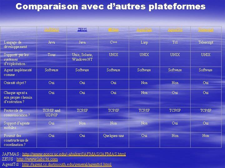 Comparaison avec d'autres plateformes JAFMAS ZEUS d. Mars Agen. Talk Agent. Tcl Telescript Langage