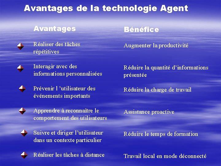 Avantages de la technologie Agent Avantages Bénéfice Réaliser des tâches répétitives Augmenter la productivité