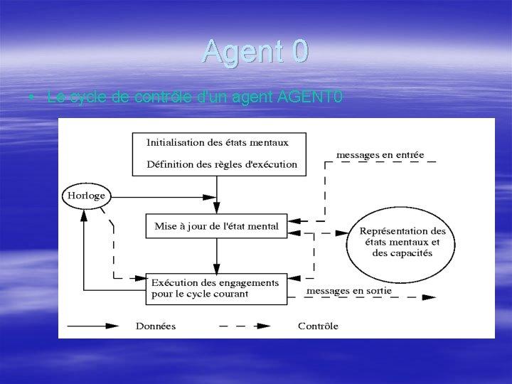 Agent 0 • Le cycle de contrôle d'un agent AGENT 0