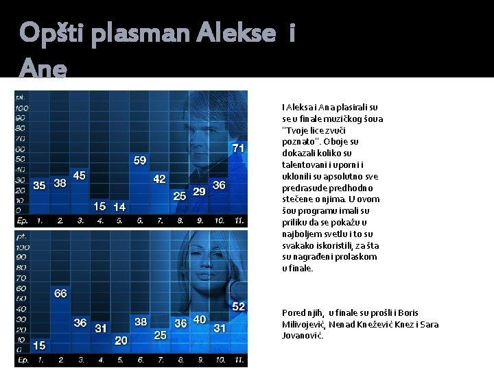 Opšti plasman Alekse i Ane I Aleksa i Ana plasirali su se u finale