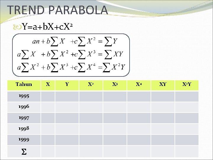 TREND PARABOLA Y=a+b. X+c. X 2 Tahun 1995 1996 1997 1998 1999 X Y