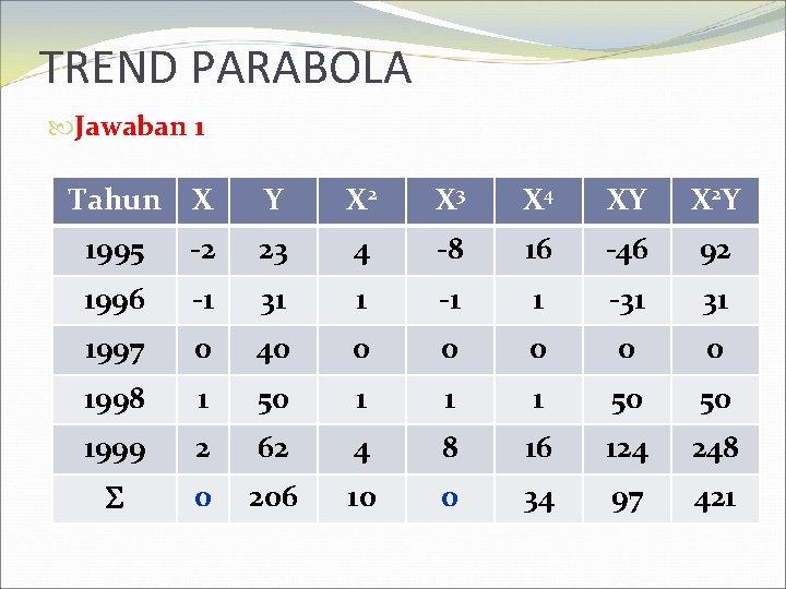 TREND PARABOLA Jawaban 1 Tahun X Y X 2 X 3 X 4 XY