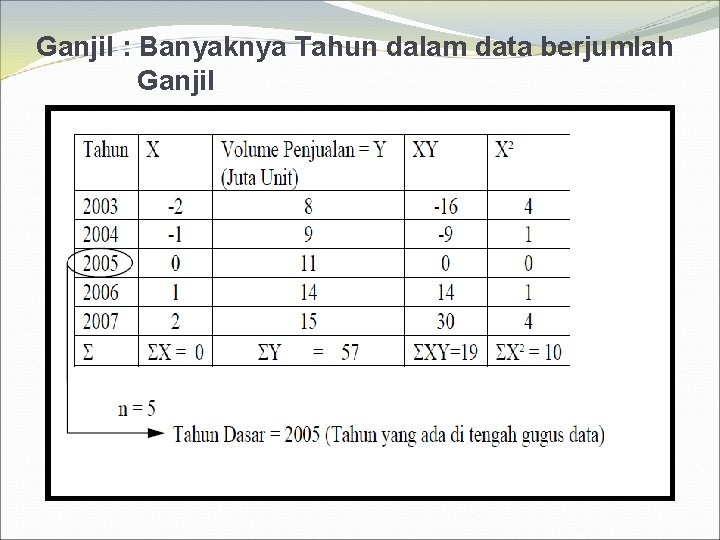 Ganjil : Banyaknya Tahun dalam data berjumlah Ganjil