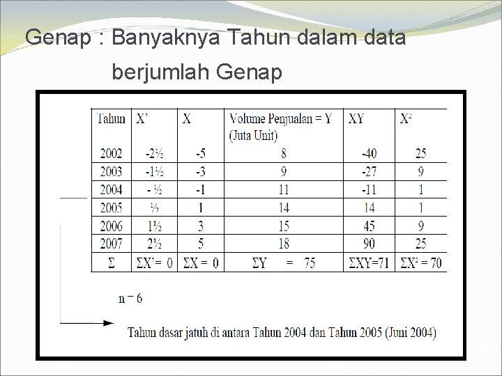 Genap : Banyaknya Tahun dalam data berjumlah Genap