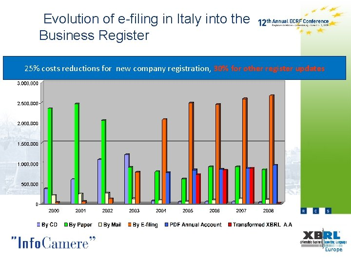 Evolution of e-filing in Italy into the Business Register 25% costs reductions for
