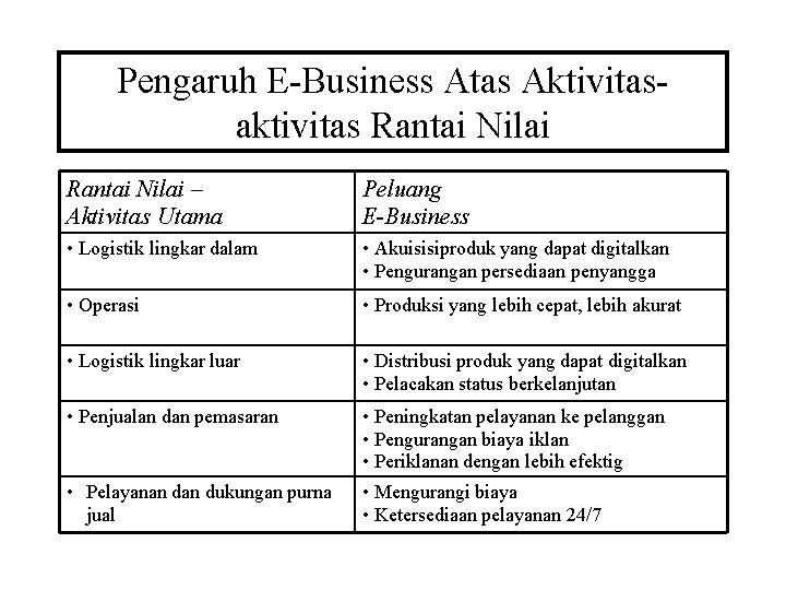 Pengaruh E-Business Atas Aktivitasaktivitas Rantai Nilai – Aktivitas Utama Peluang E-Business • Logistik lingkar