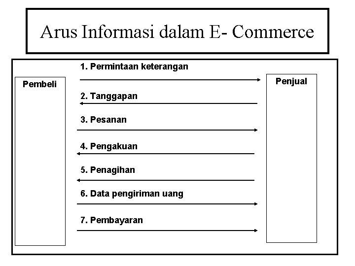 Arus Informasi dalam E- Commerce 1. Permintaan keterangan Penjual Pembeli 2. Tanggapan 3. Pesanan