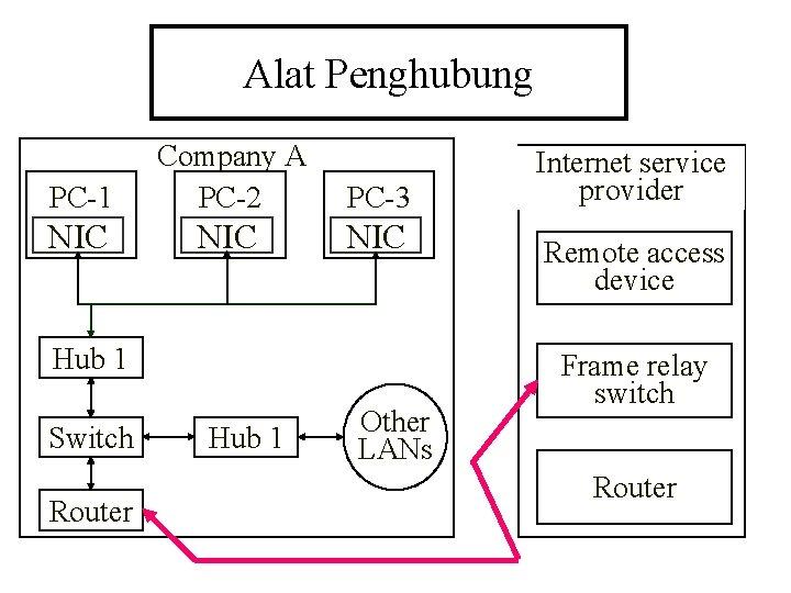 Alat Penghubung PC-1 Company A PC-2 PC-3 NIC NIC Hub 1 Switch Router Hub