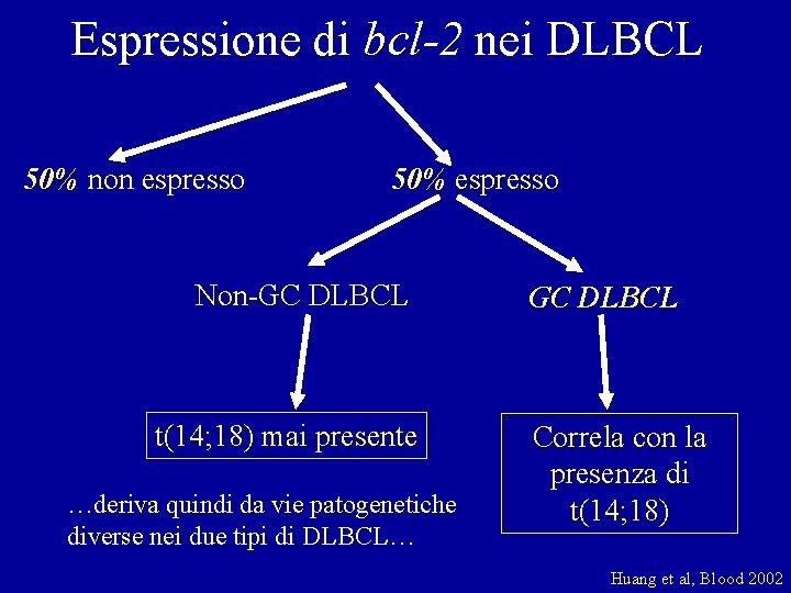 Espressione di bcl-2 nei DLBCL 50% non espresso 50% espresso Non-GC DLBCL t(14; 18)