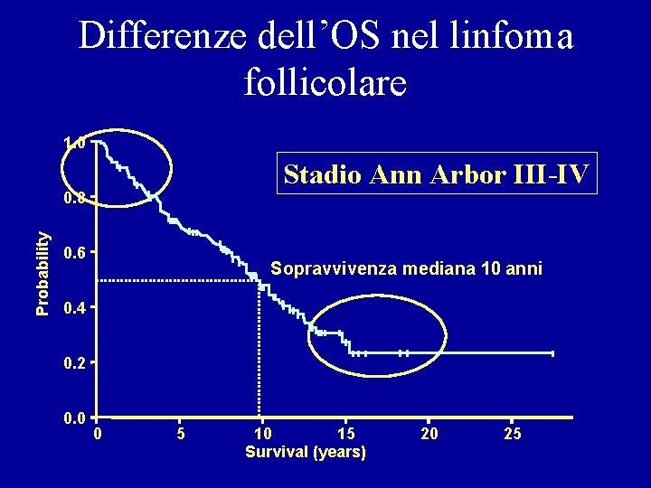 Differenze dell'OS nel linfoma follicolare 1. 0 Stadio Ann Arbor III-IV Probability 0. 8