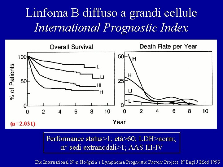 Linfoma B diffuso a grandi cellule International Prognostic Index (n=2. 031) Performance status>1; età>60;
