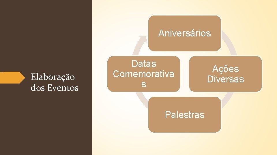 Aniversários Elaboração dos Eventos Datas Comemorativa s Palestras Ações Diversas