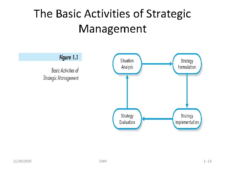 The Basic Activities of Strategic Management 11/28/2020 SWH 1 - 13
