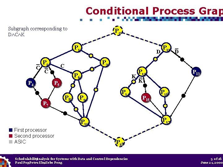 Conditional Process Grap Subgraph corresponding to D C K P 00 P 1 C