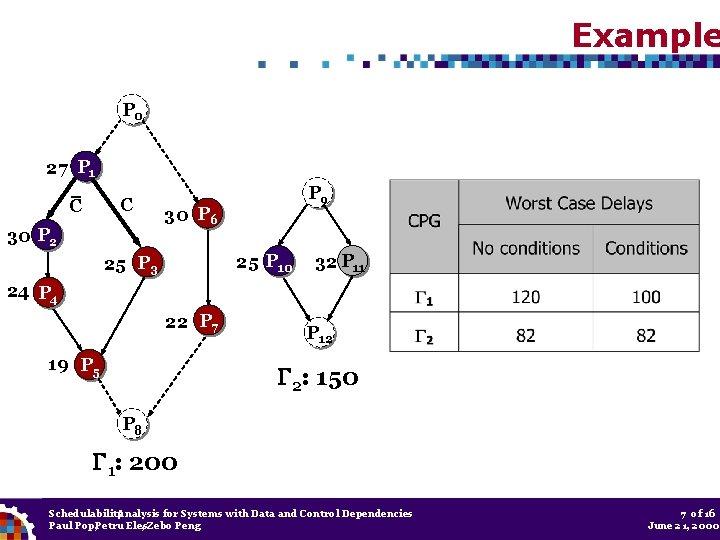 Example P 0 27 P 1 C C 30 P 2 P 9 30
