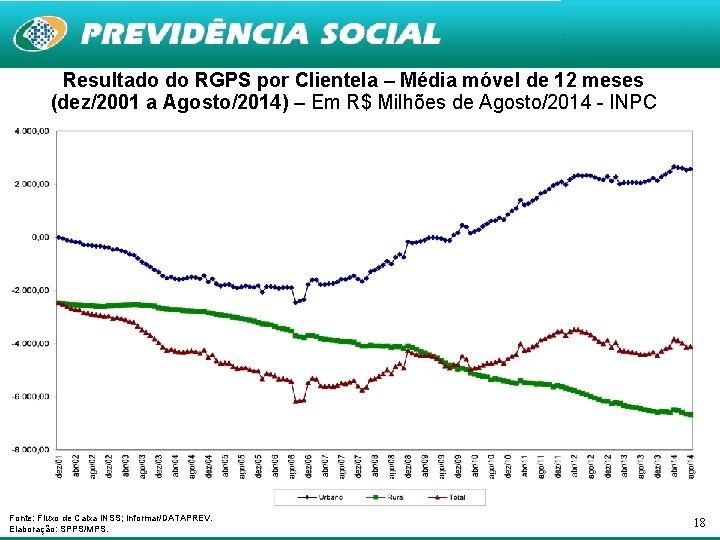 Resultado do RGPS por Clientela – Média móvel de 12 meses (dez/2001 a Agosto/2014)