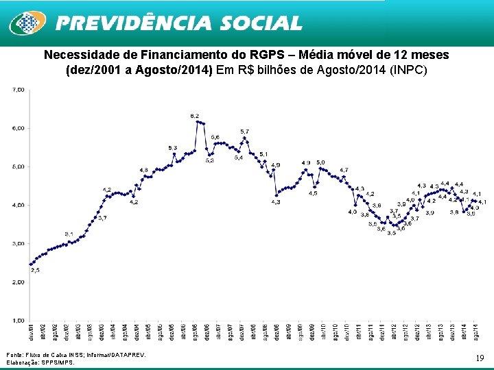 Necessidade de Financiamento do RGPS – Média móvel de 12 meses (dez/2001 a Agosto/2014)