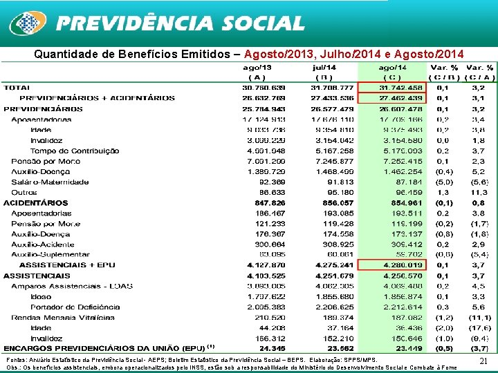 Quantidade de Benefícios Emitidos – Agosto/2013, Julho/2014 e Agosto/2014 Agosto Fontes: Anuário Estatístico da