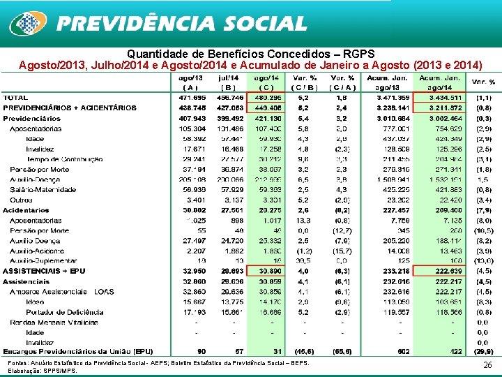 Quantidade de Benefícios Concedidos – RGPS Agosto/2013, Julho/2014 e Agosto/2014 e Acumulado de Janeiro