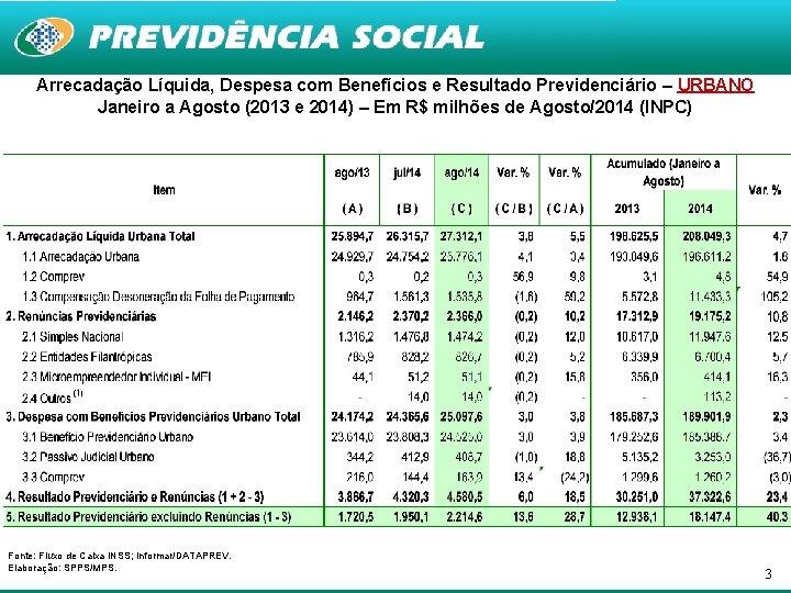 Arrecadação Líquida, Despesa com Benefícios e Resultado Previdenciário – URBANO Janeiro a Agosto (2013